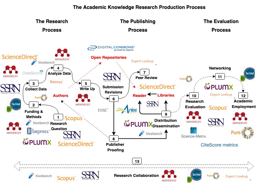 Figure of the academic knowledge research production process