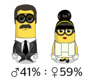 Minionistas Gender Stylight