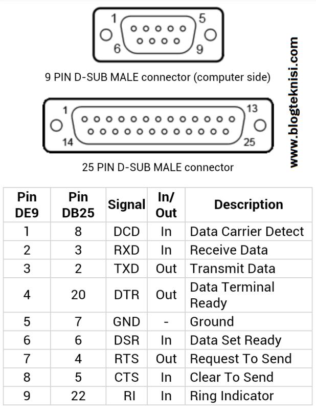 Port serial rs 232