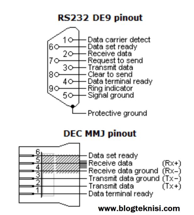 pin rs232 de9 port serial