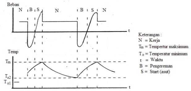 Gambar 7 Kurva beban dan temperatur pada kerja S7