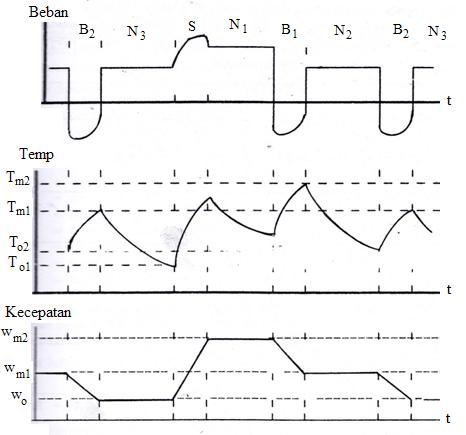 Gambar 8 Kurva beban dan temperatur pada kerja S8