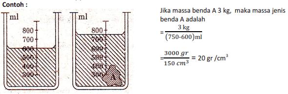contoh soal massa jenis