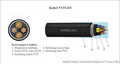 Kabel NYFGbY