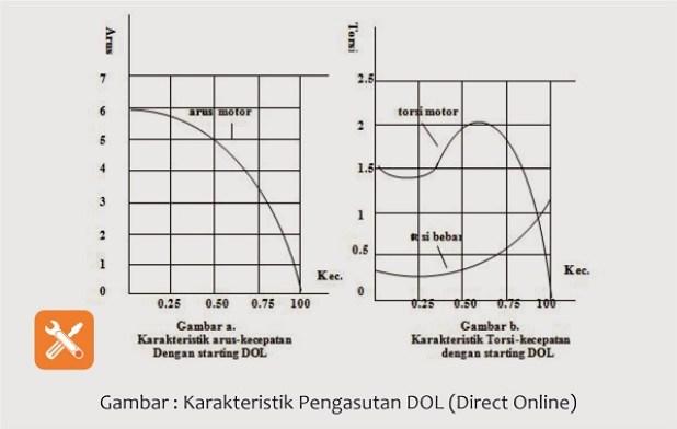 karakteristik pengasutan starting dol