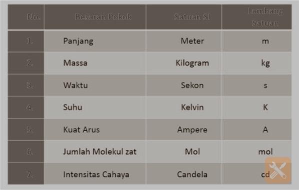 Tabel Besaran Pokok