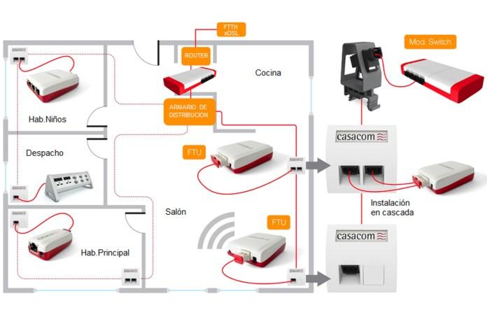 Fibra óptica plástica - Alternativa al PLC