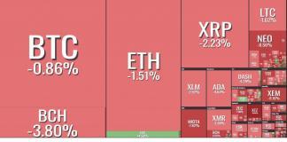 Top 5 coin tăng mạnh nhất trong tuần qua - Thị trường khởi sắc