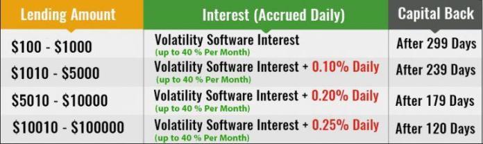 Các gói đầu tư với Bitconnect