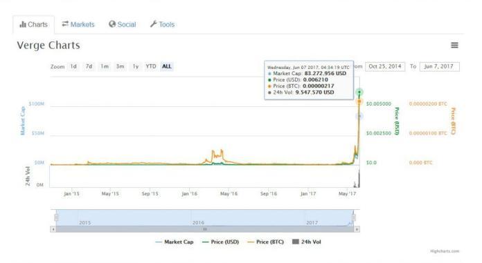 Tỷ giá của đồng tiền ảo Verge