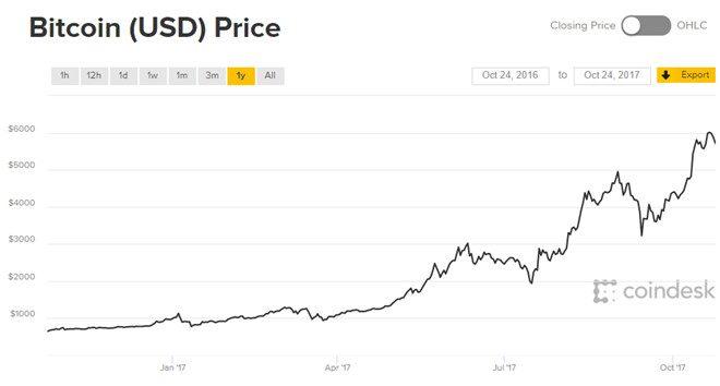 Biểu đồ giá Bitcoin trong một năm qua (tính đến giữa tháng 10/2017. Đồ họa: Coindesk.