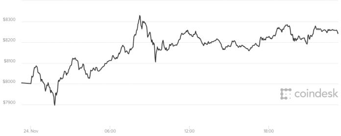 Giá bitcoin hôm nay 25/11 vẫn đang ổn định ở mức trên 8.200 USD