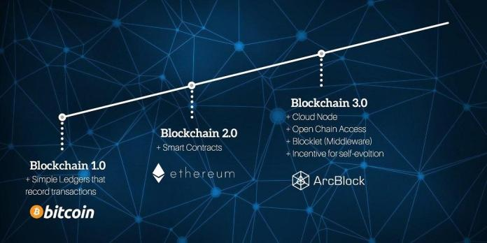 Blockchain 3.0
