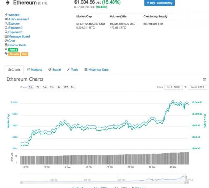 Ethereum vượt 1000 USD