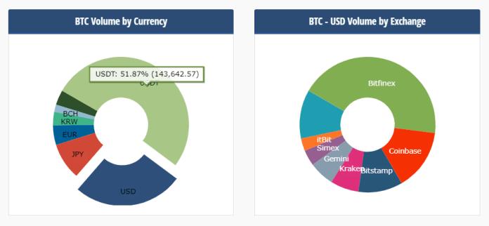 Thống kê lưu lượng giao dịch Bitcoin bằng USDT, theo CryptoCompare