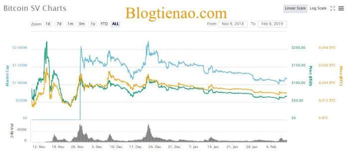 ty-gia-bitcoin-sv