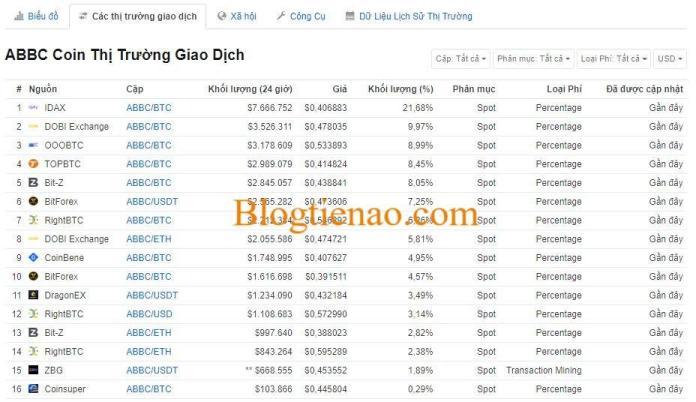abbc-coin-market