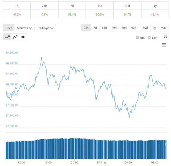 giá bitcoin 24 giờ qua