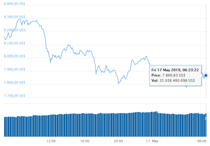 Giá Bitcoin trên CoinGecko