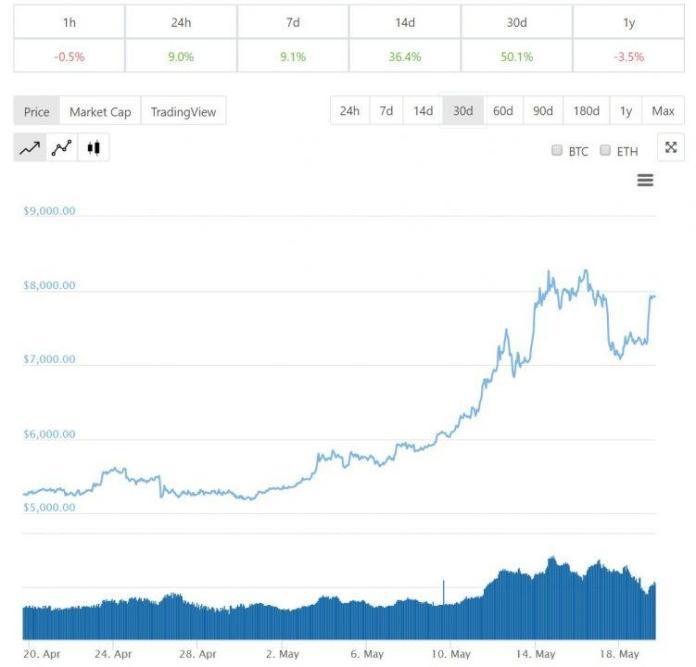 Giá bitcoin 1 tháng qua