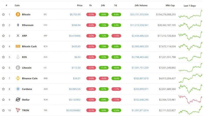 Top 10 đồng tiền mã hoá