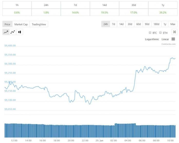 Diễn biến giá bitcoin 24 giờ qua, tiendientu , tiền điện tử