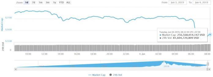 Tổng vốn hóa thị trường tiền điện tử ngày 4 tháng 6 năm 2019, tiendientu, tiền điện tử