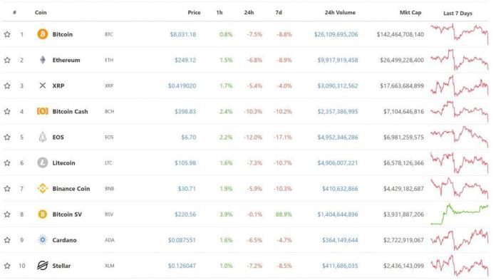 Top 10 đồng tiền điện tử ngày 4 tháng 6 năm 2019, tiendientu, tiền điện tử
