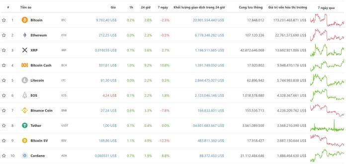 tiendientu-com -y-gia-bitcoin-top10-dong-tien-dien-tu-theo-von-hoa-ngay-31-7-2019