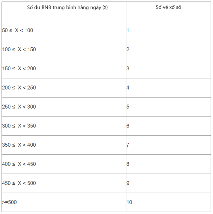 Bản tính số lượng vé nhận được dựa trên số dư trung bình hàng ngày