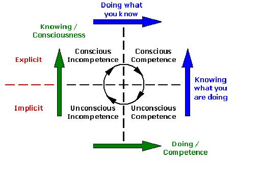 Become a Conscious Competent Job Searcher