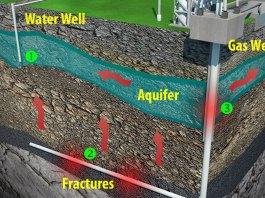 Dangers de la fracturation hydraulique du sol