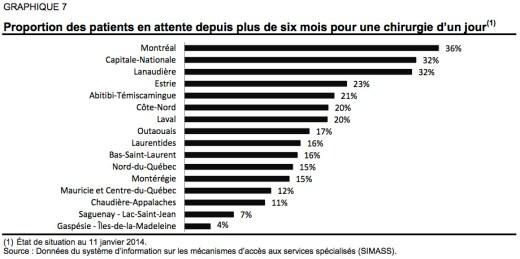 proportion-des-patients-en-attente-2014-quebec