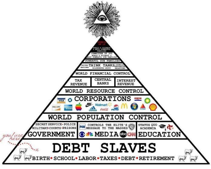 la-place-des-pauvres-dans-la-pyramide-du-controle-mondial
