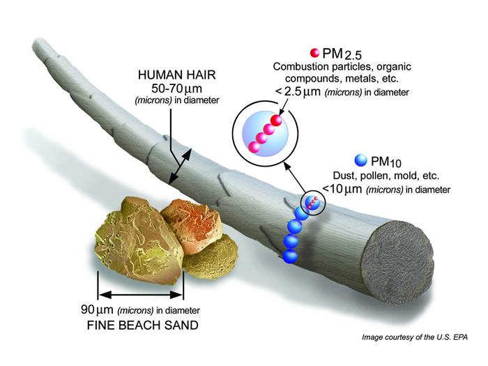 fines-particules-de-matiere-epa