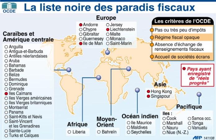 liste-noire-des-paradis-fiscaux-selon-l-ocde