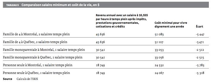 salaire-minimum-et-cout-de-la-vie