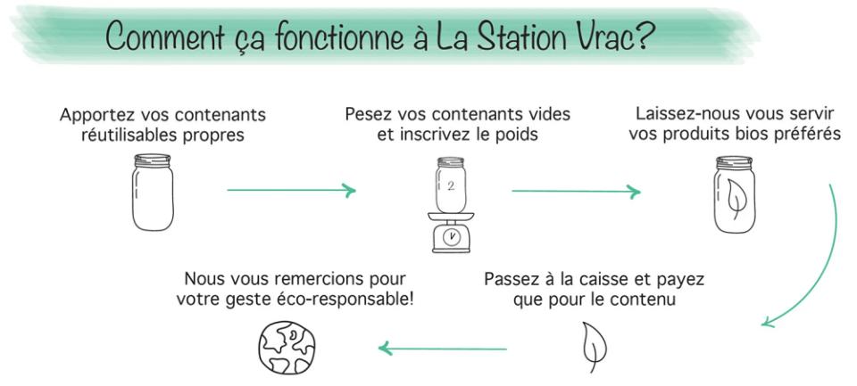 La Station Vrac fonctionnement