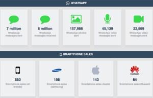 Liste des usages mobile