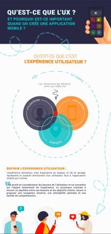 infographie ux app mobile by bleu122 01 - Infographie : L'expérience utilisateur, qu'est-ce-que c'est ?