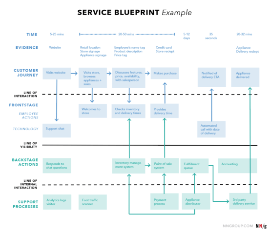 nng service blueprint example 555x476 - Le service blueprint, outil du design de service