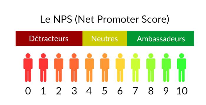 nps - NPS (Net Promoter Score) : Suivez la satisfaction client