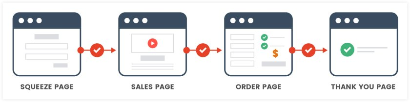 Simple Sales Funnel | ClickFunnels