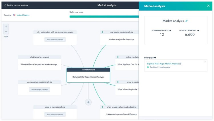 HubSpot Marketing Hub Interface