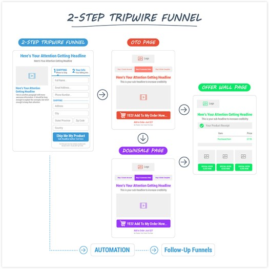 Diagram of the 4 pages used in a 2 step trip wire sales funnel