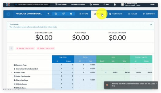 Click funnels analytics and sales tracking dashboard.