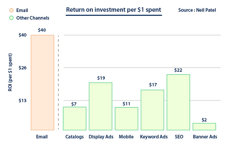 return on investment statistics on different digital promotional channels