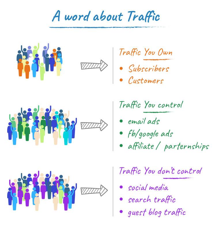 different types of traffic illustration