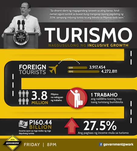 tourism inclusive growth