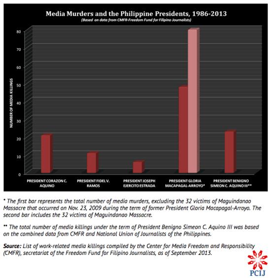 PCIJ Figure. Media murder and PHL presidents. Nov 2013